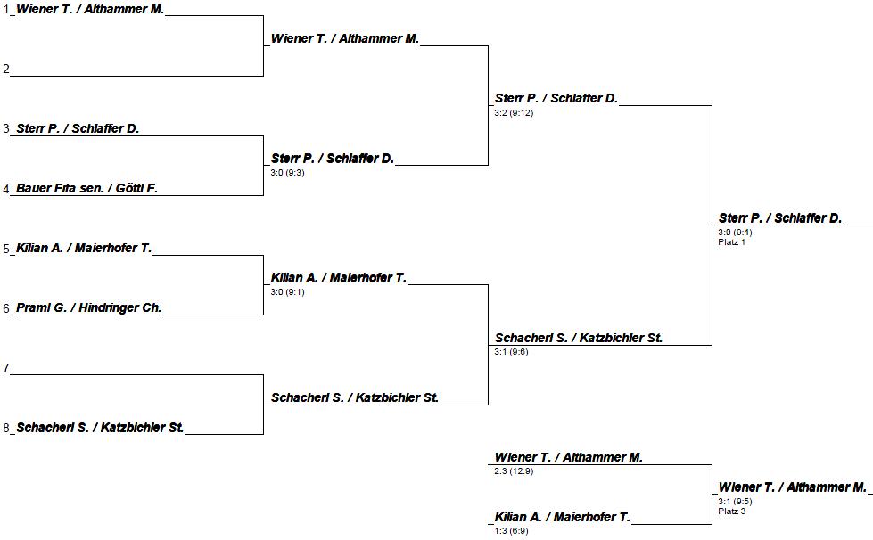 Endrunde 2er Turnier 2014