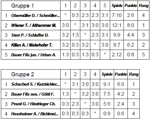 Vorrunde 2er Turnier 2014